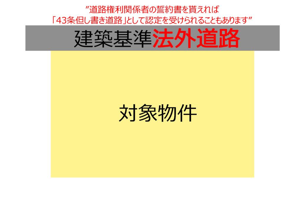 建築基準法の道路に接しておらず、43条2項の許可も受けられない。