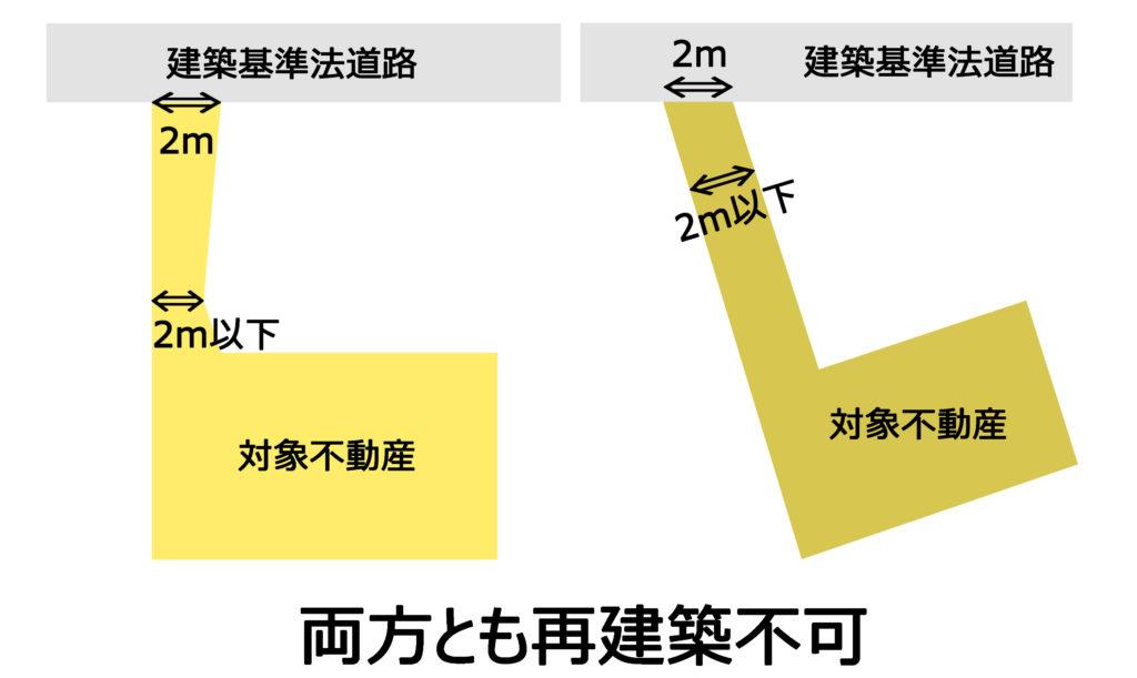 接道している路地状敷地一部でも2m未満だと接道義務を満たしていない