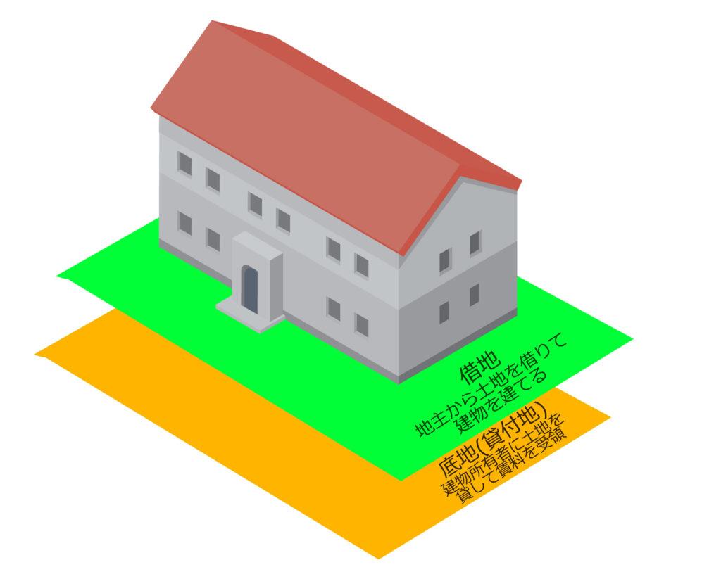 底地とは借地権が設定されている土地