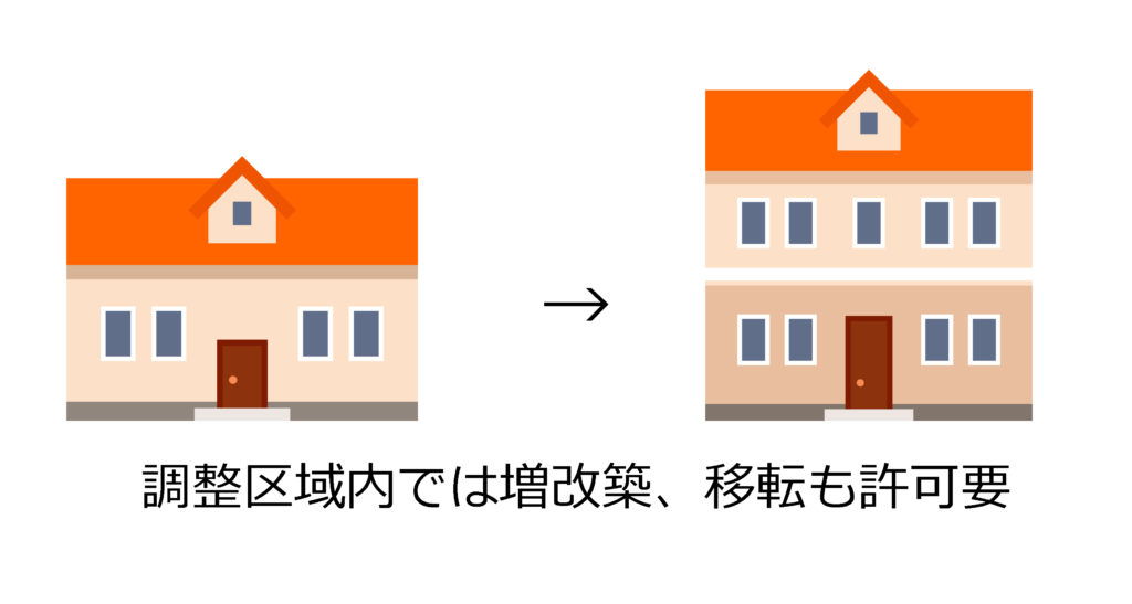 市街化調整区域内で中古住宅をリフォーム