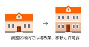 増改築のコピーwith image|URU HOME