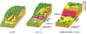 土砂災害警戒区域イメージwith image|URU HOME