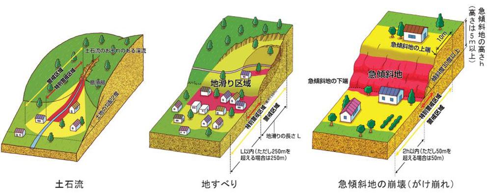 画像に alt 属性が指定されていません。ファイル名: 土砂災害警戒区域イメージ.jpg
