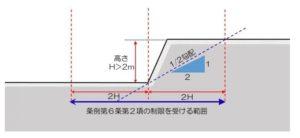 崖条例適用範囲with image|URU HOME