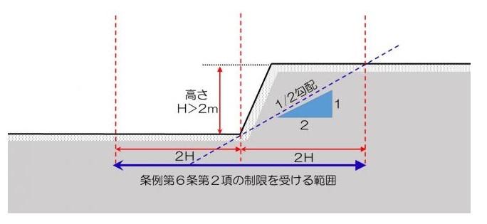 崖条例『傾斜地で建築する為に』with image|URU HOME