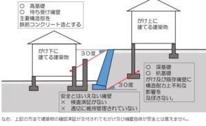 東京都建築安全条例with image|URU HOME