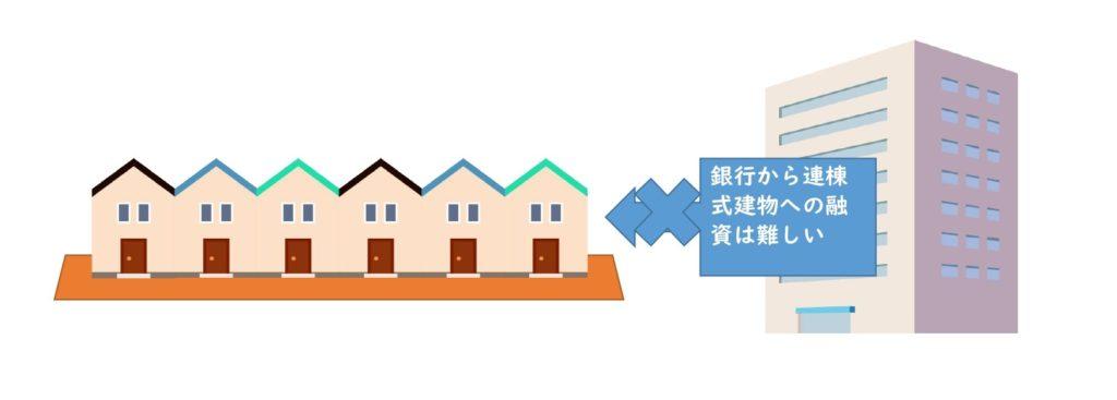連棟式建物への銀行からの融資は難しい