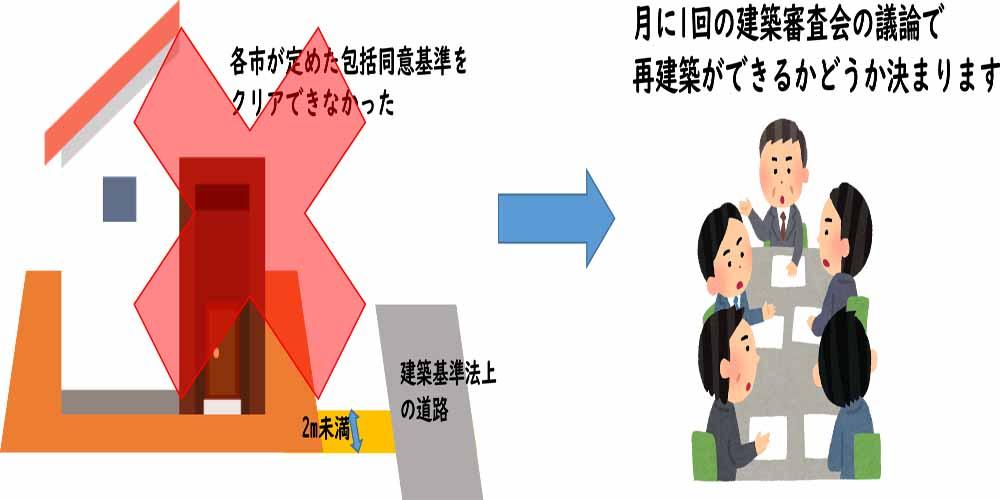 『裏技?抜け道?』再建築不可物件の救済措置with image URU HOME